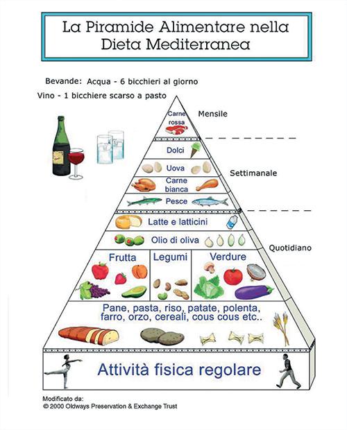 piramide alimentare1